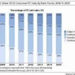 Las ventas de las Netbooks serán inferiores a los Tablets para el 2012