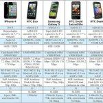 Lista de los nuevos modelos de celulares en el mercado