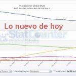 Windows 7 supera a Vista en julio según StatCounter
