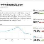 Metric Mail – los informes de Google Analytics semanales directo a tu correo