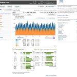 Cuantas visitas tiene Mashable, lifehacker  – estadísticas reales