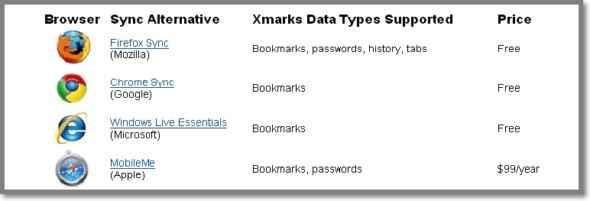 Razones porque Xmarks cierra