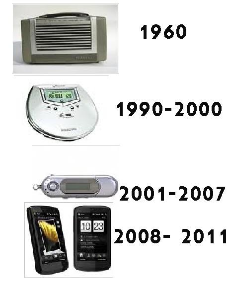 Evolución de los reproductores de música