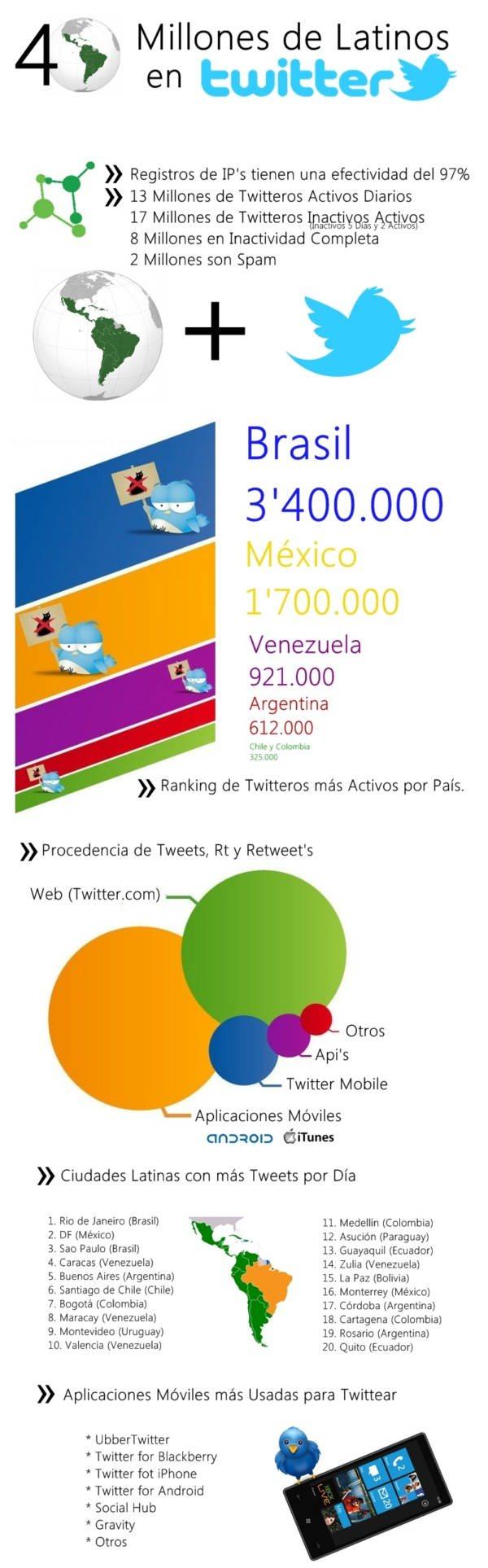 Infografía de los 40 millones de latinos en Twitter