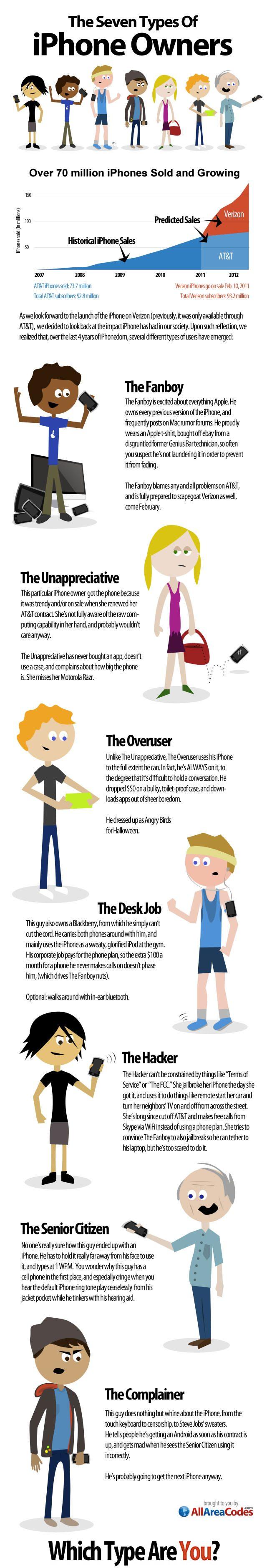 Los 7 típicos usuarios de iPhone
