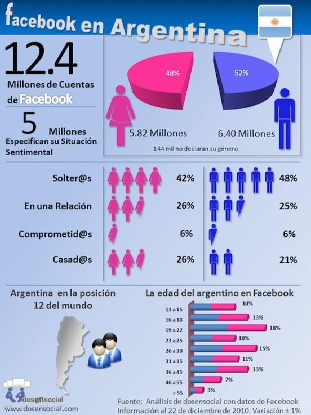 Estadísticas de los Argentinos Facebook