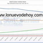 Estadísticas del crecimiento de Chrome en el último año