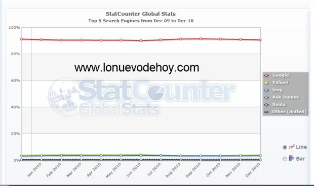 Cuota de los buscadores entre enero 2010 y enero 2011