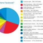 Infografía de cómo está repartido Facebook económicamente