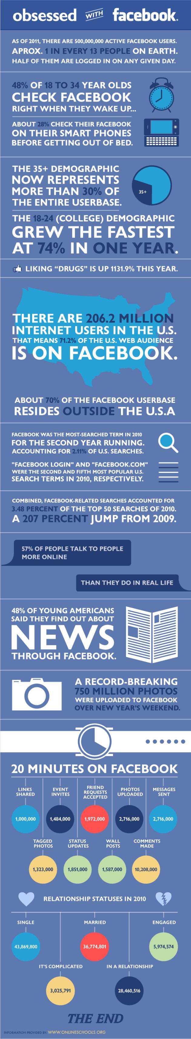 Infografía sobre la actualidad en Facebook