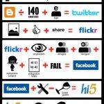 Humor: Infografía de las Redes Sociales
