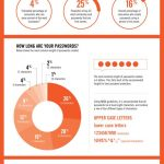 Infografía: Las contraseñas más populares