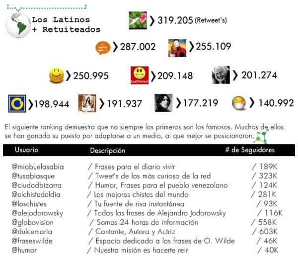 los latinos más populares en Twitter