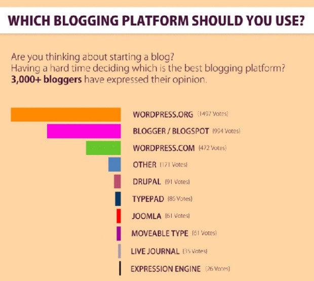 Cual es la plataforma de blogging usada