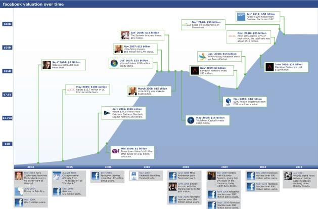 Infografía: El recorrido de Facebook