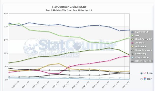 Los sistemas operativos para móviles más usados en la actualidad