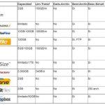 Lista de sitios web más populares para poder cargar archivos que requieren registró