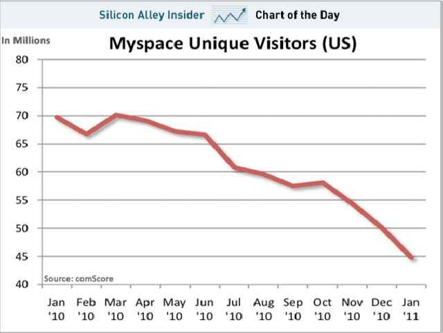 la caida de myspace