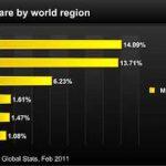 Usuarios de Mac divididos por regiones [estadísticas]