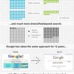 Google vs Bing [infografia]