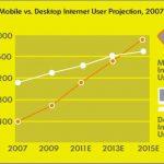 Tendencia: móviles vs. Desktop