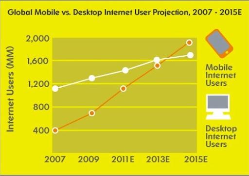 móviles vs. Desktop