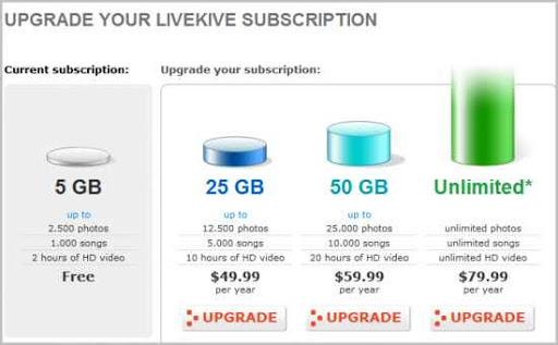 AVG LiveKive precios