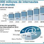Estadísticas del crecimiento de los usuarios de Internet