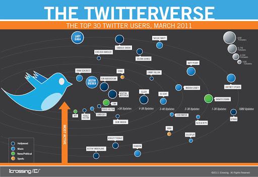 El sistema planetario de Twitter