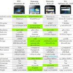 Comparación de los smartphone de gama alta (abril 2011)