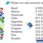 Twitter en latinoamérica (estadisticas)