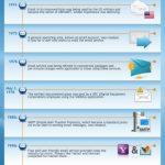 La historia del correo electrónico (Infografía)