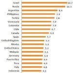 Lista de países donde los usuarios pasan más tiempo en las redes sociales