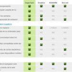 Comparación: SugarSync vs Dropbox vs Box.net vs Mozy
