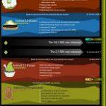 Infografía o historia de Android