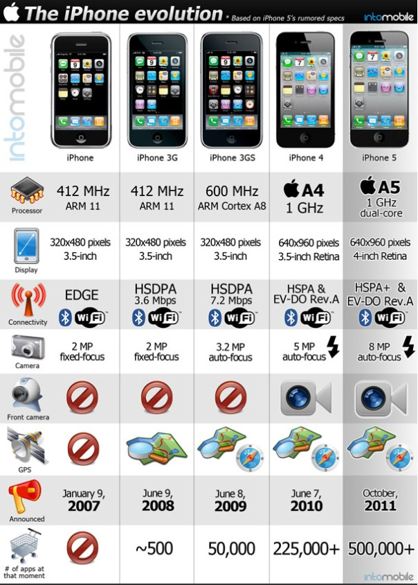 Los cambios del iphone en cada version