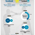 Linkedin vs Facebook