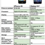 Comparacion iPhone 4S vs Samsung Galaxy S2