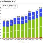 Ganancias e ingresos de Google en el tercer trimestre de 2011