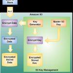 Amazon anuncia S3 SSE para encriptar nuestros archivos