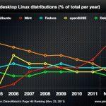 ¿Cuál es la versión de Linux más utilizada?