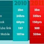 Crecimiento de Youtube 2010 -2011(comparación)