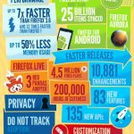 Los números Firefox en el 2011 [Infografia]