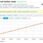 Twittercounter – Estadísticas sobre tu cuenta de twitter