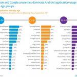 Las aplicaciones Android mas descargadas por edades segun Nielsen