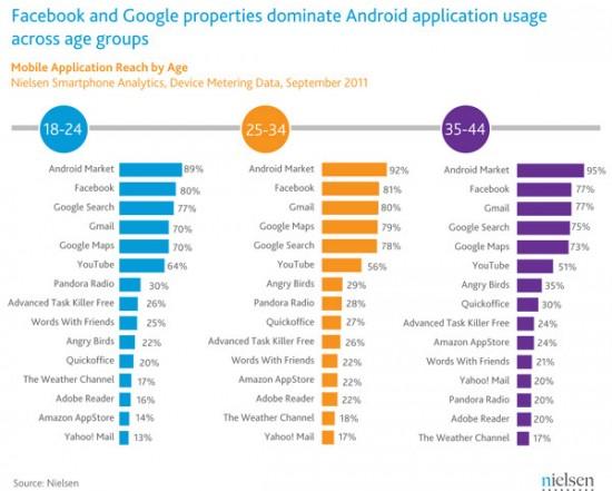 aplicaciones Android mas descargadas por edades