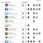 Las aplicaciones mas descargadas en el 2011