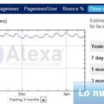 ¿Cuanto tiempo pasan las personas en Facebook?