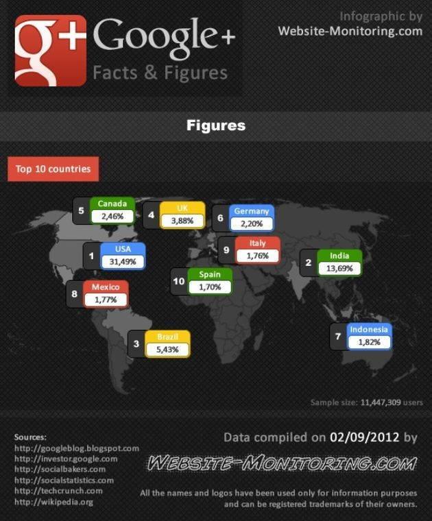 paises que mas usan Google plus