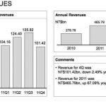 Ventas de HTC bajan en los ultimos meses